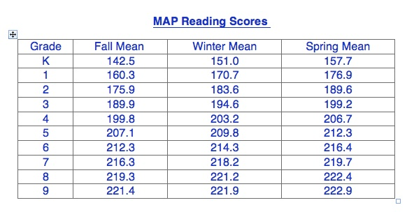 map math test scores 2nd grade with Nwea Test Score Chart 2014 Quotes on How Does Map Predict Statetestpeformance together with  also 396544 Does My Dog Look Like Pitbull 2 besides Top 10 Map Reports Teachers furthermore .